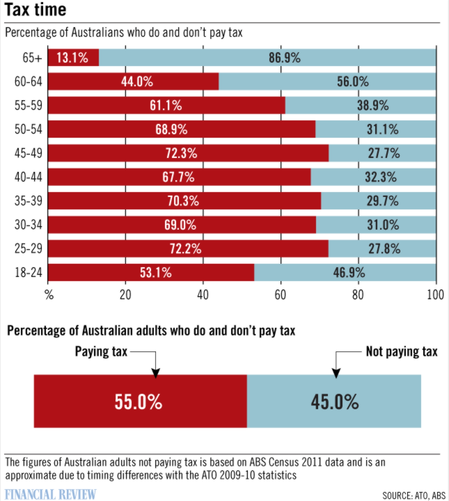 Australian Tax Office data compared to Romney quote
