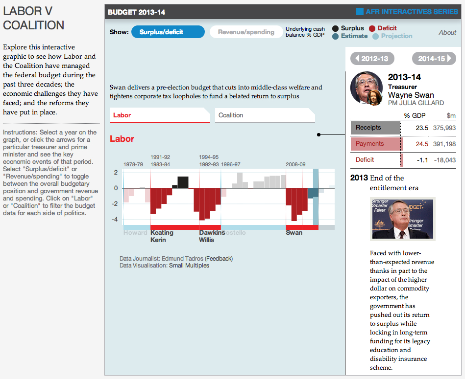 LABOR V COALITION - data.afr.com