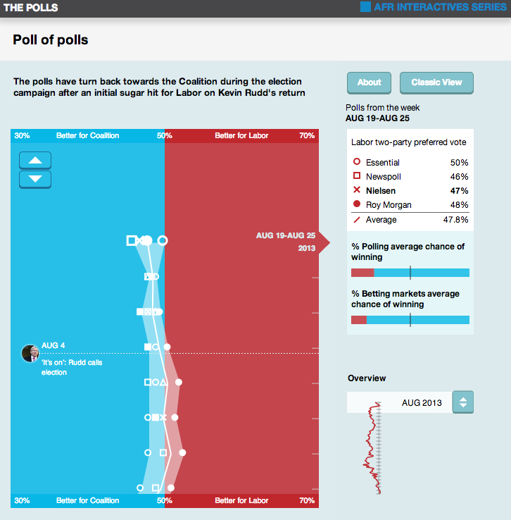 Poll of polls two-party preferred polling The Australian Financial Review Edmund Tadros