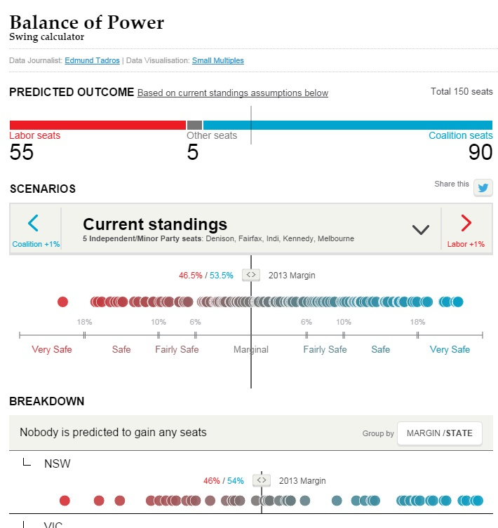 The Swing Calculator simulates the change in seats based on different election outcomes. Source: The Australian Financial Review/Edmund Tadros